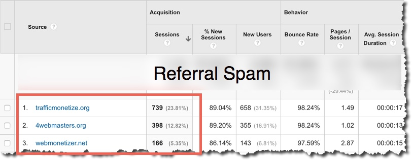 Referral Spam Example List